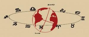 Vereenvoudigde voorstelling van de positie van de dierenriem ten opzichte van de aarde; de aarde draait en de dierenriem staat stil.